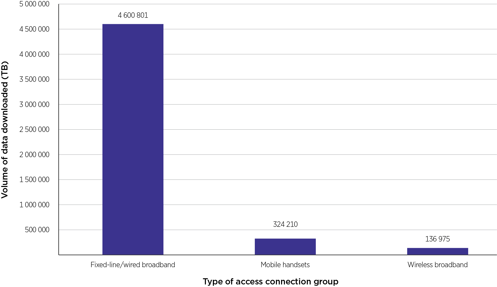 Volume of data downloaded by type of access connection group