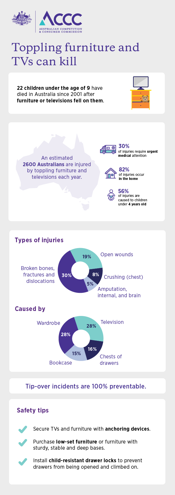 Toppling furniture infographic