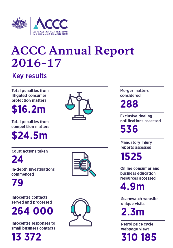 ACCC Annual Report 2016-17 - Key results
