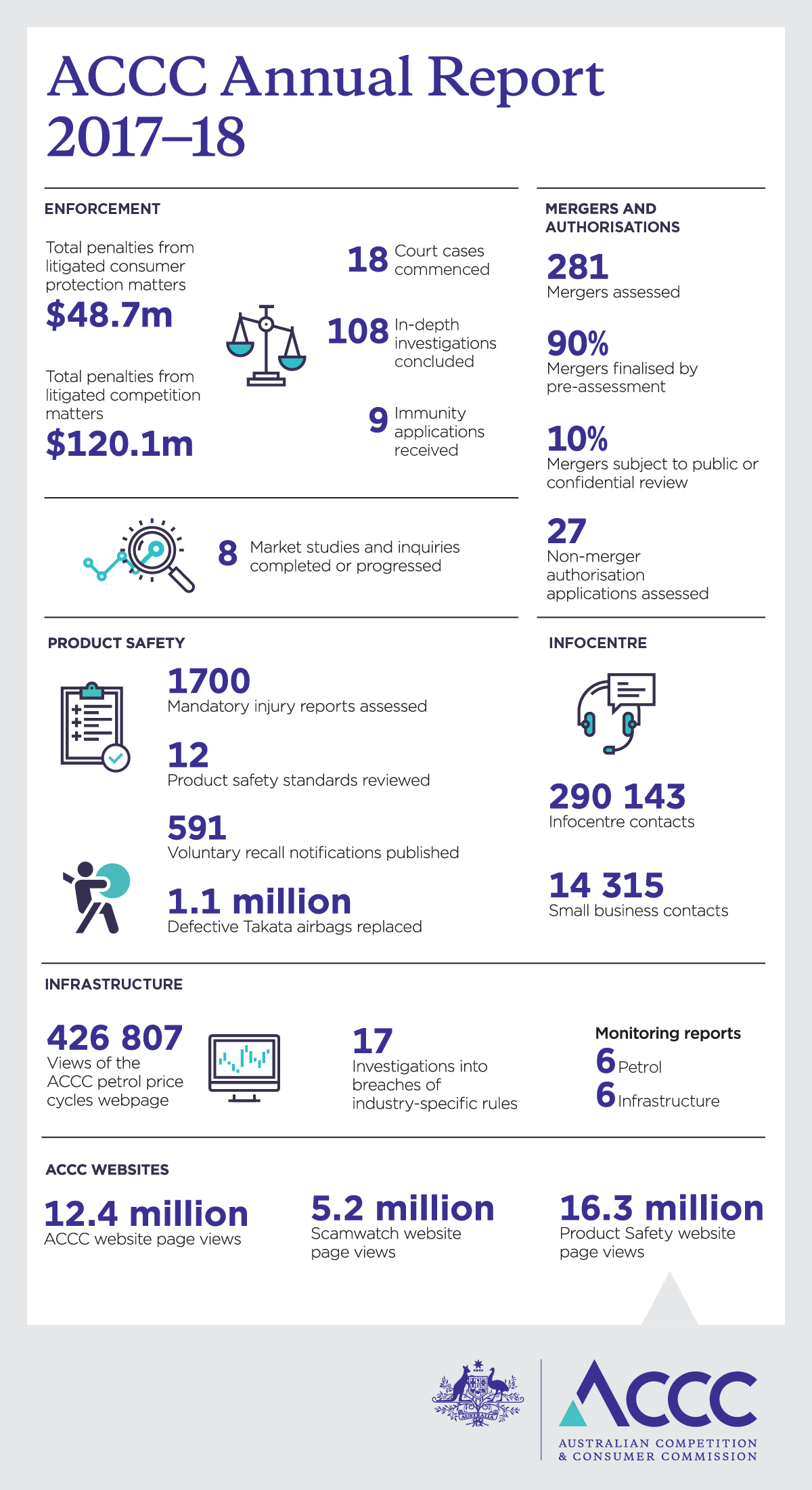 ACCC Annual Report 2017-18 - Infographic