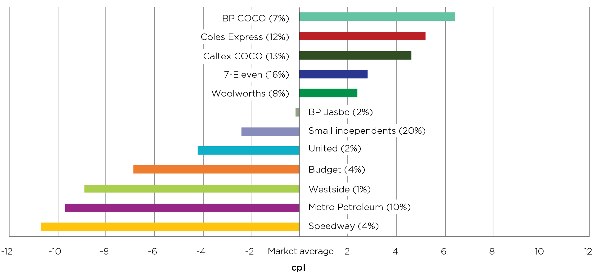 In 2020, Sydney motorists could have saved 17.1 cents per litre by buying petrol at the lowest-priced retailer, which was Speedway, rather than the highest-priced retailer, which was BP COCO.