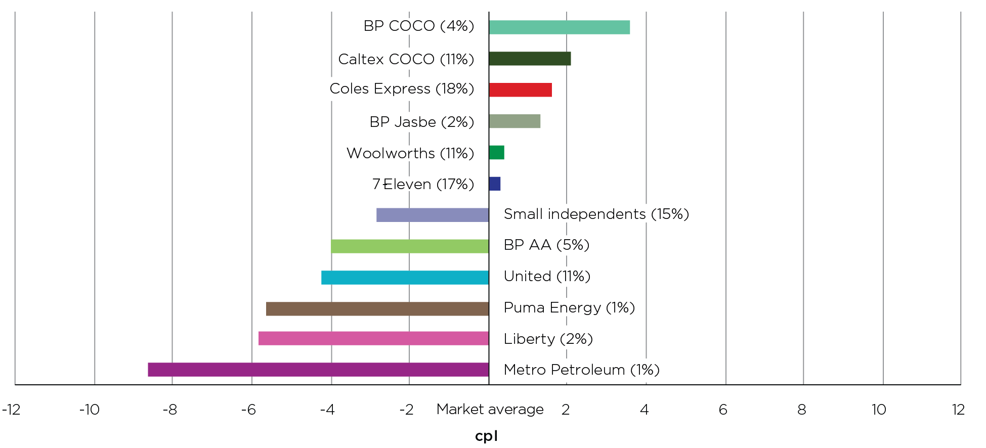 In 2020, Melbourne motorists could have saved 12.2 cents per litre by buying petrol at the lowest-priced retailer, which was Metro Petroleum, rather than the highest-priced retailer, which was BP COCO.