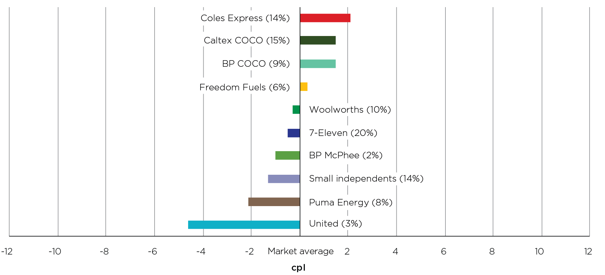 In 2020, Brisbane motorists could have saved 6.7 cents per litre by buying petrol at the lowest-priced retailer, which was United, rather than the highest-priced retailer, which was Coles Express.