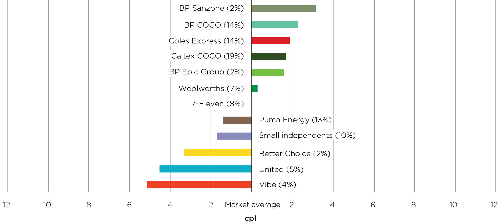 In 2020, Perth motorists could have saved 8.3 cents per litre by buying petrol at the lowest-priced retailer, which was Vibe, rather than the highest-priced retailer, which was BP Sanzone.