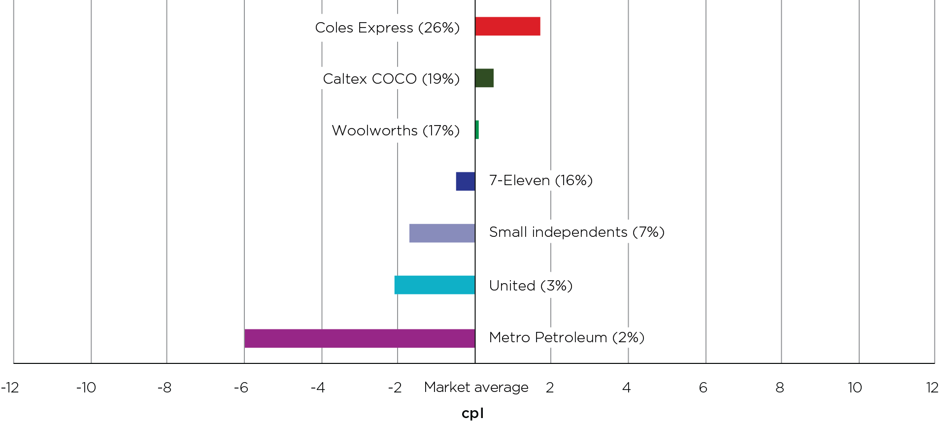 In 2020, Canberra motorists could have saved 7.7 cents per litre by buying petrol at the lowest-priced retailer, which was Metro Petroleum, rather than the highest-priced retailer, which was Coles Express.
