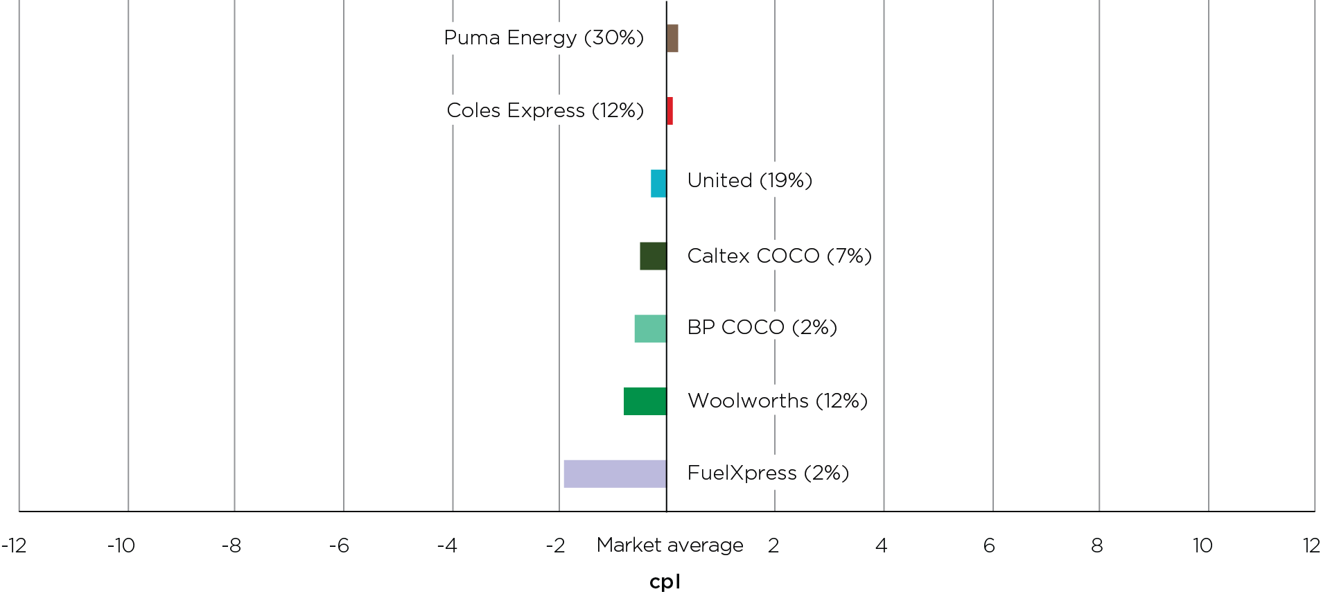 In 2020, Darwin motorists could have saved 2.1 cents per litre by buying petrol at the lowest-priced retailer, which was FuelXpress, rather than the highest-priced retailer, which was Puma Energy.