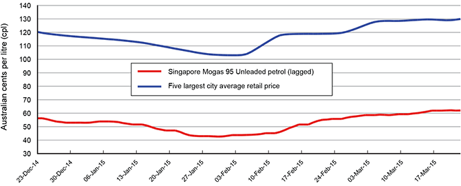 Chart showing how the Australian price is tracking against the international benchmark.