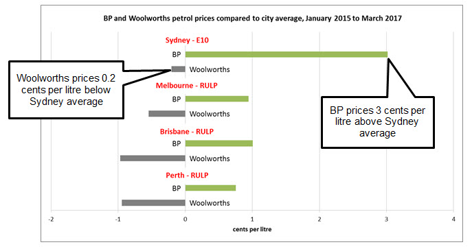Average price at BP company controlled sites and Woolworths sites, compared to the city-wide average