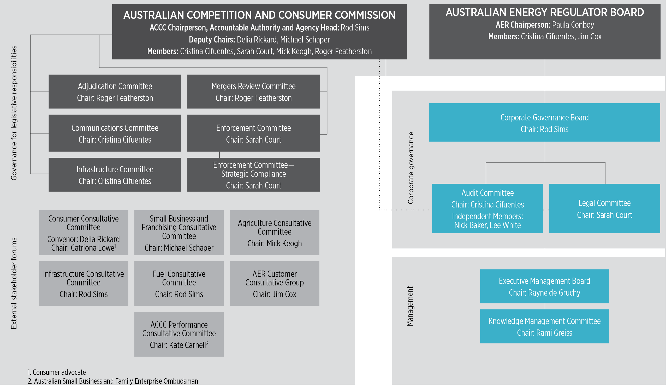 Accc Aer Annual Report 2016 17 5907 Alpine Stereo Wiring Diagram