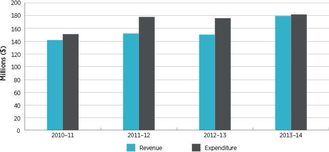 Figure 1.1 ACCC revenue and expenditure
