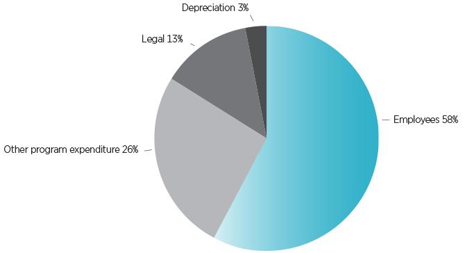 Figure 1.2 ACCC expenditure, 2013-14