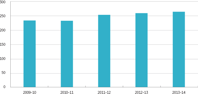Figure 3.1: Year-on-year growth (based on financial years) of recalls monitored by the ACCC