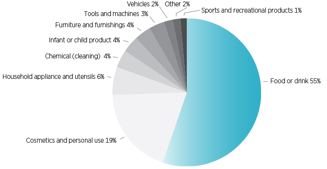 Figure 3.3: Mandatory reports by product category, 2013-14