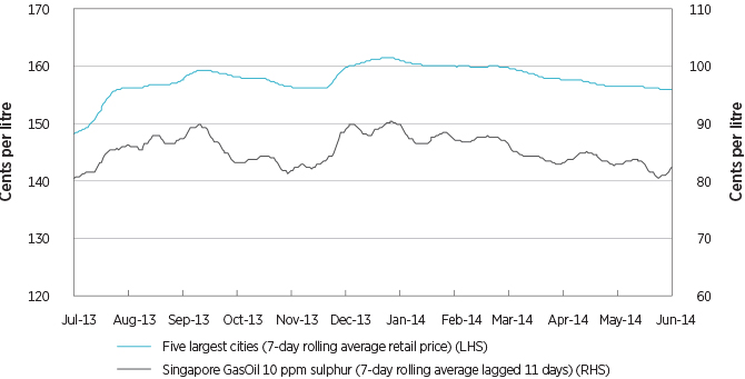 Figure 3.7: Diesel price movements, 2013–14