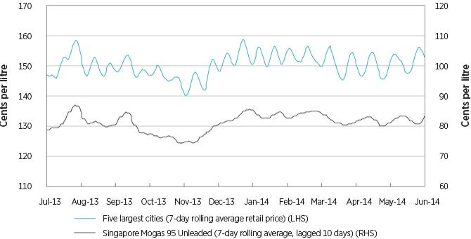 Figure 3.6: Regular unleaded petrol price movement, 2013-14