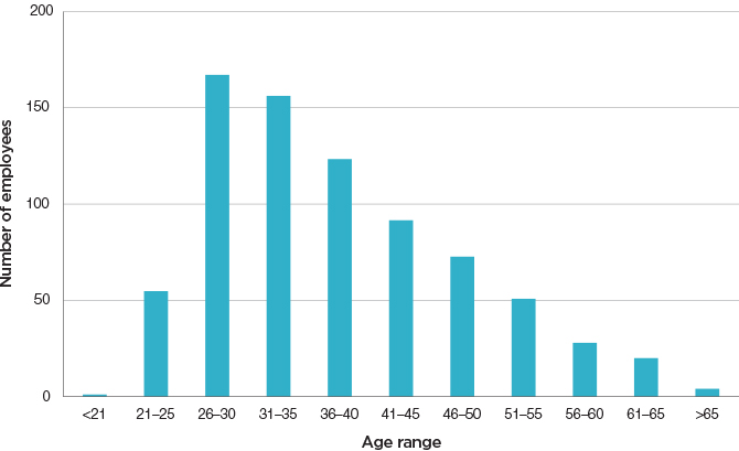 Figure 4.1: Age profile of ACCC staff at 30 June 2014