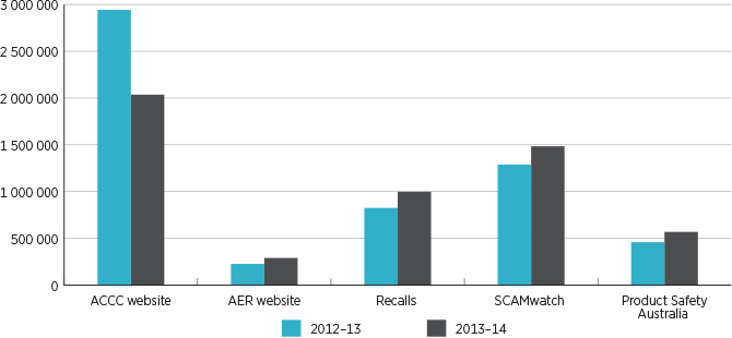 Figure 4.3: Website visits for 2012–13 and 2013–14