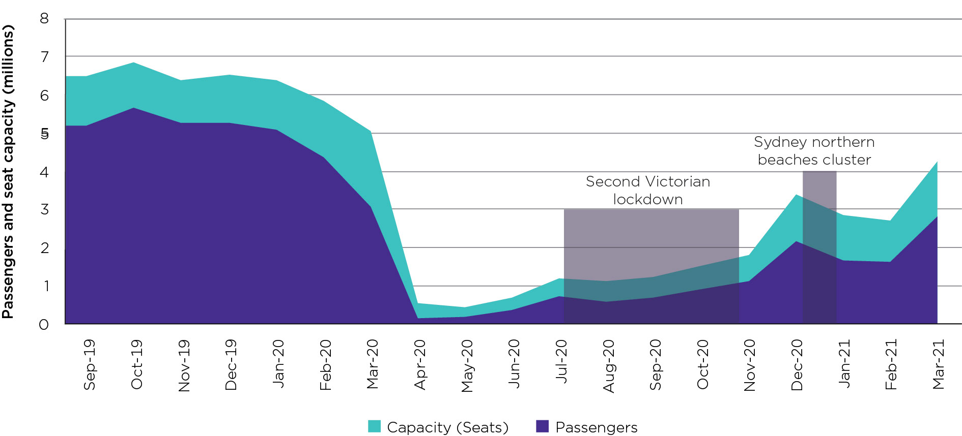 The number of passengers travelling on Australia's domestic airlines has been increasing since May 2020 but lockdowns as a result of COVID-19 outbreaks have halted the recovery