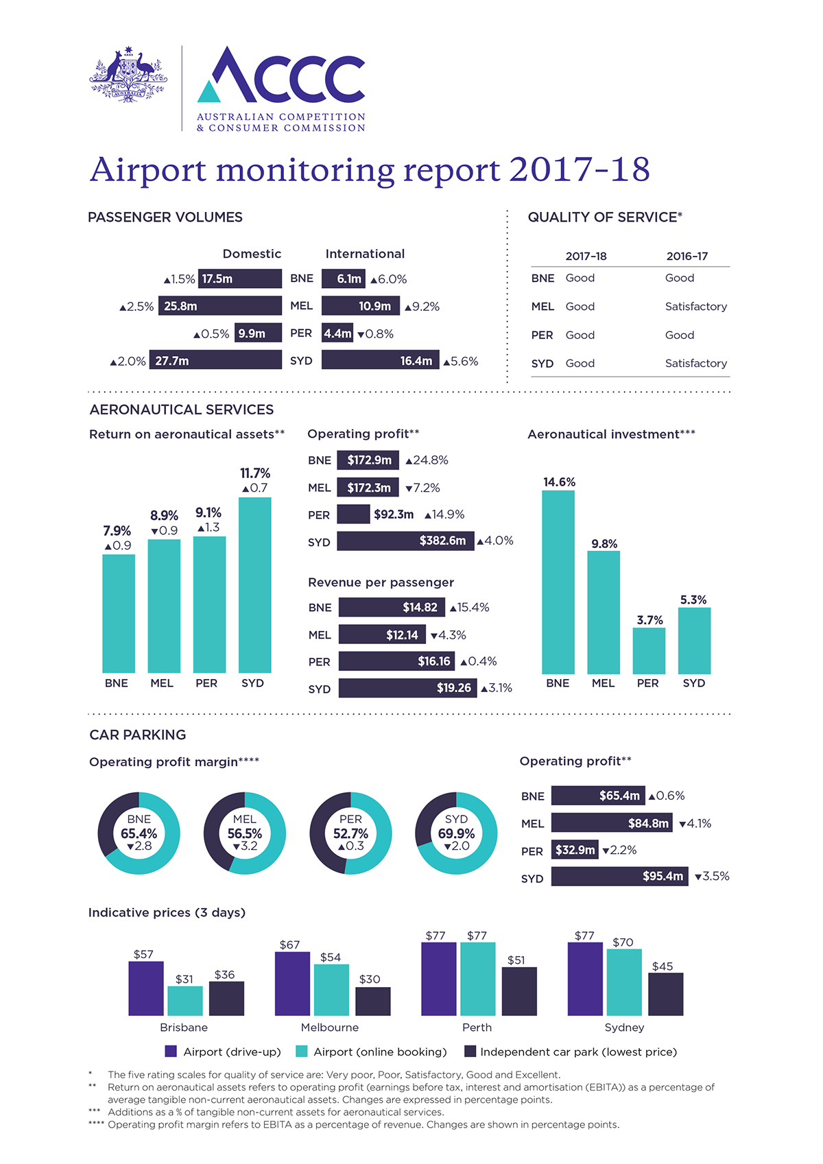 Airport monitoring report 2017-18