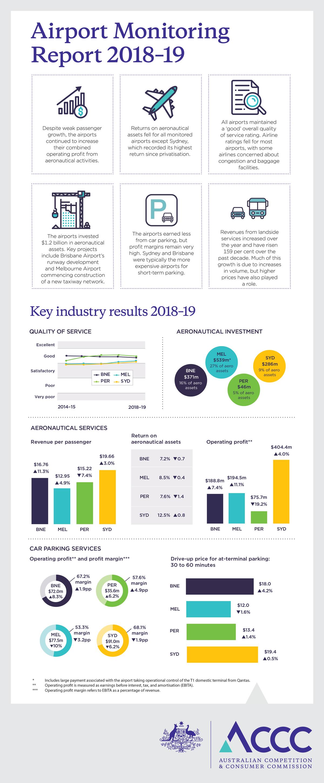 Airport monitoring report 2018-19