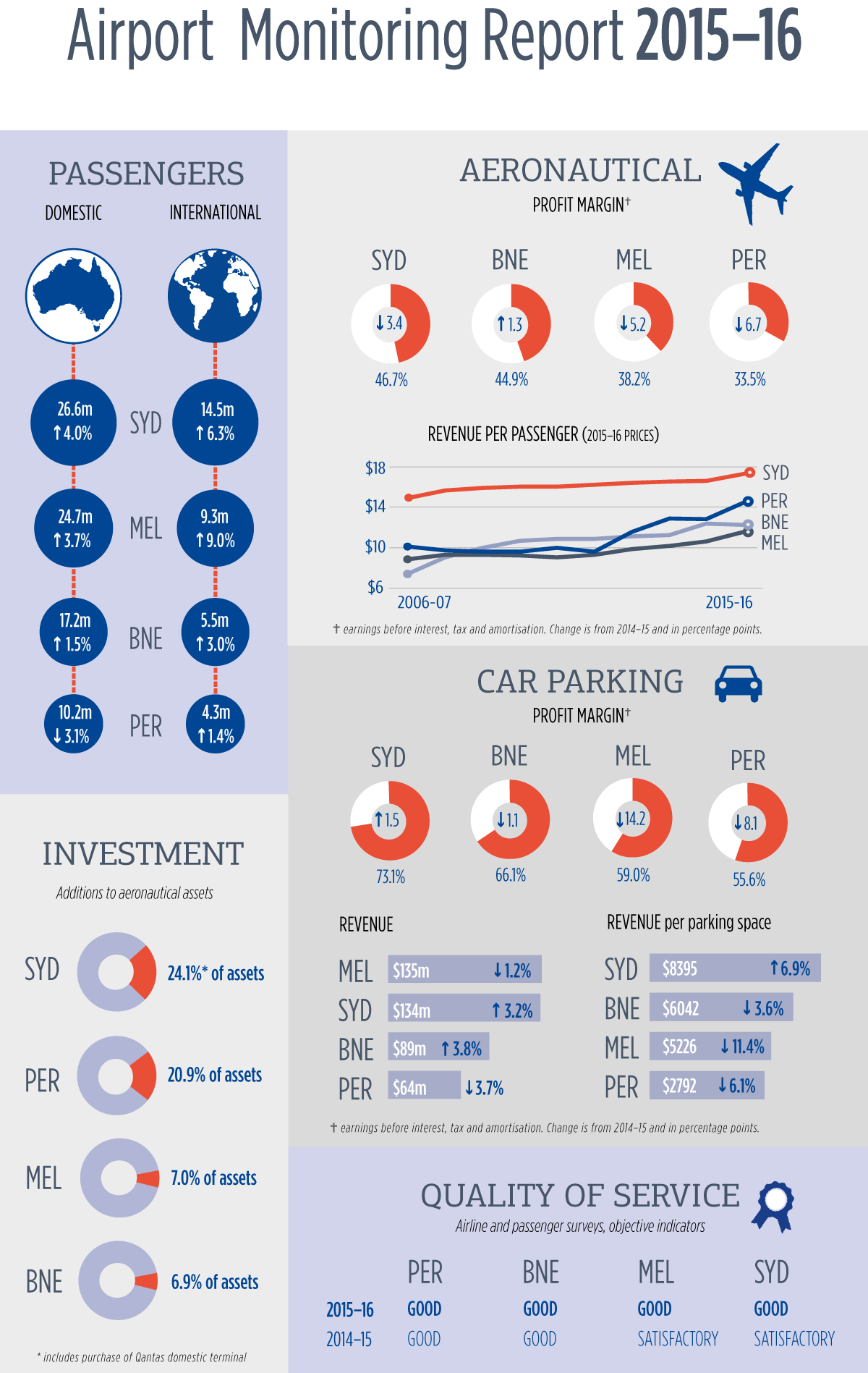 Airport monitoring report 2015-16 – Infographic