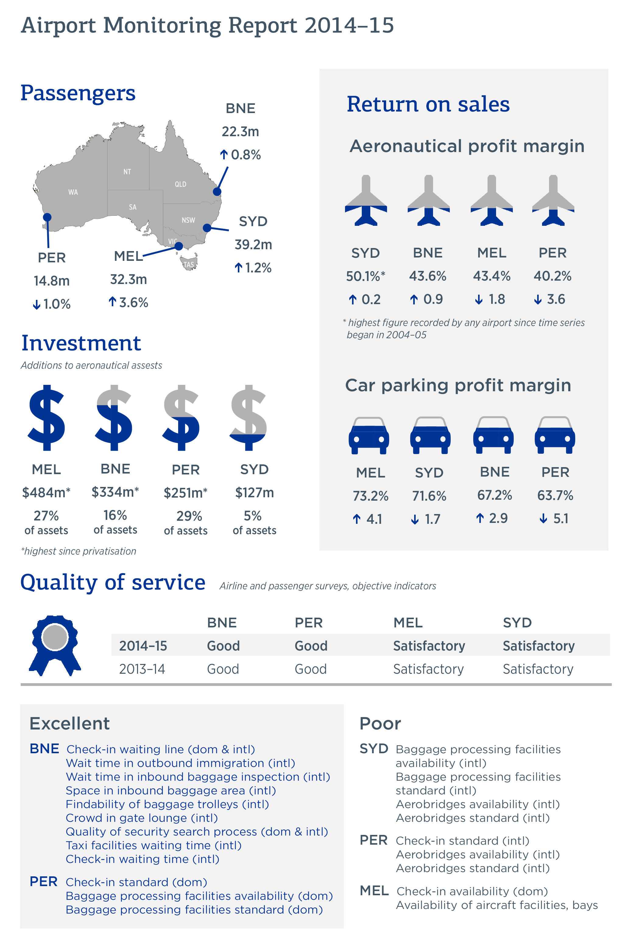 Airport monitoring report 2014-15 - Infographic