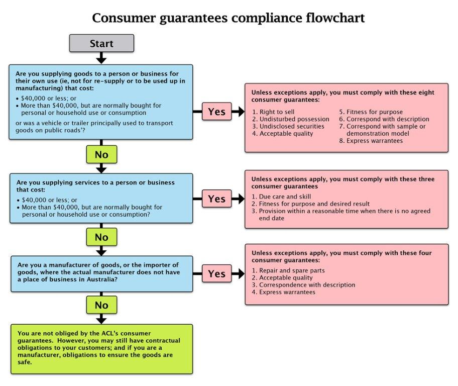 Consumer guarantees compliance flowchart
