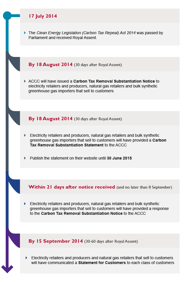 Timeline of key requirements under the Act.