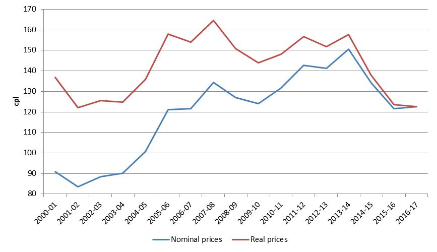Annual average retail petrol prices in the five largest cities in nominal and real terms: 2000-01 to 2016-17