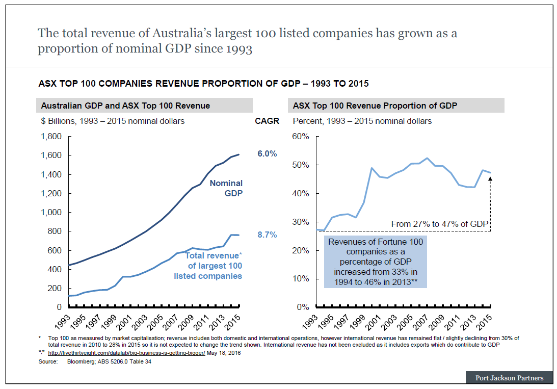 ASX Top 100 companies revenue proportion of GDP