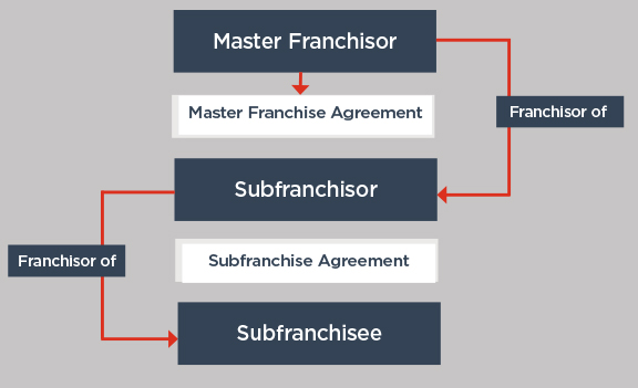 The Franchisor Compliance Manual Key Terms Accc