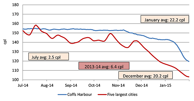 Seven-day rolling average retail petrol prices in Coffs Harbour compared with the average price across the five largest cities.