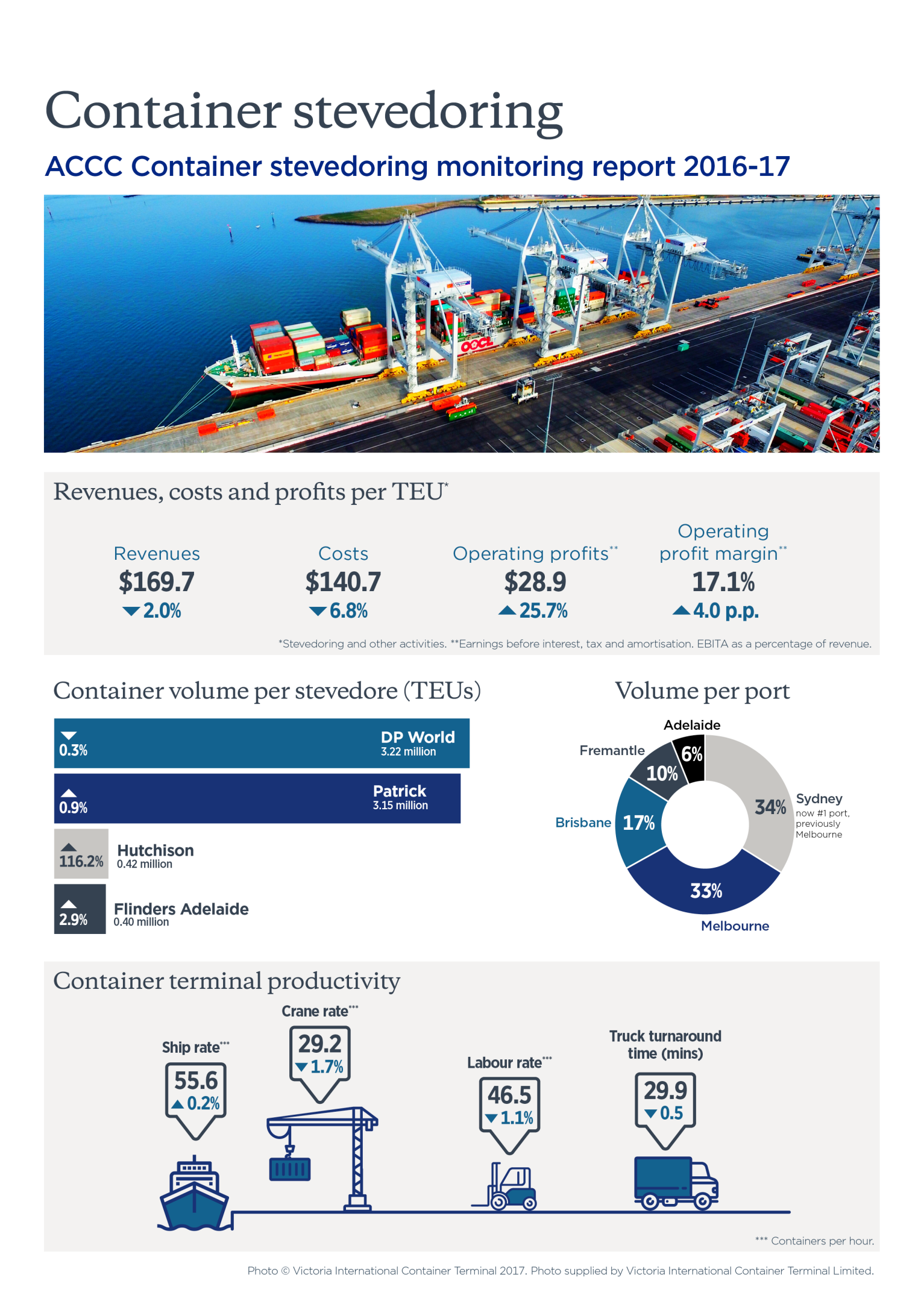 Key statistics from tainer Stevedoring report 2016-17