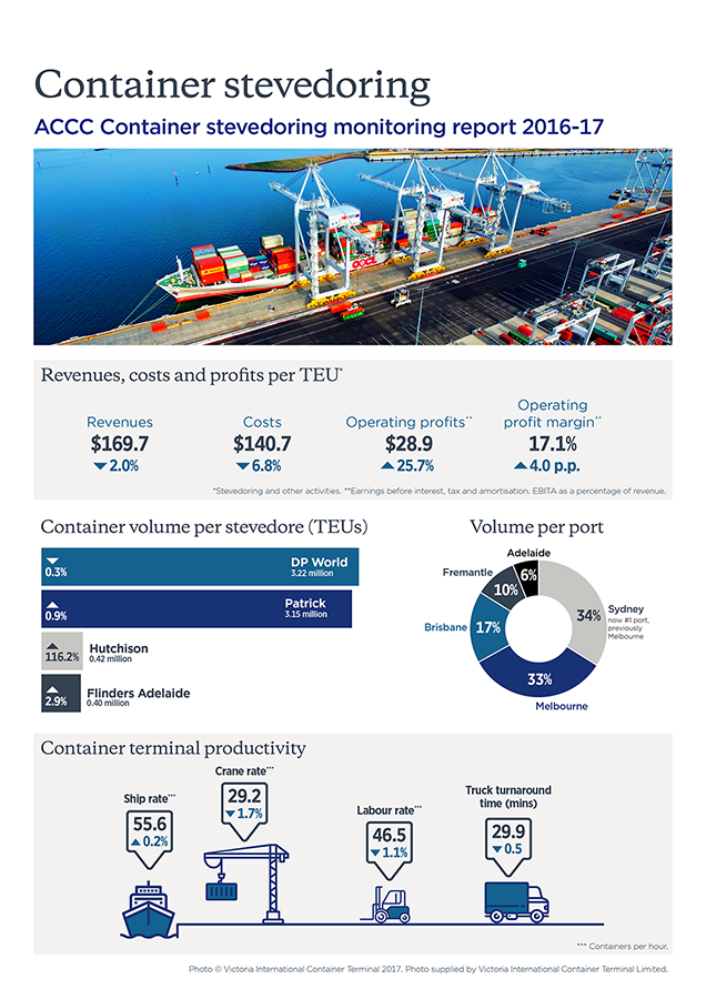 Container stevedoring monitoring report 2016-17 infographic