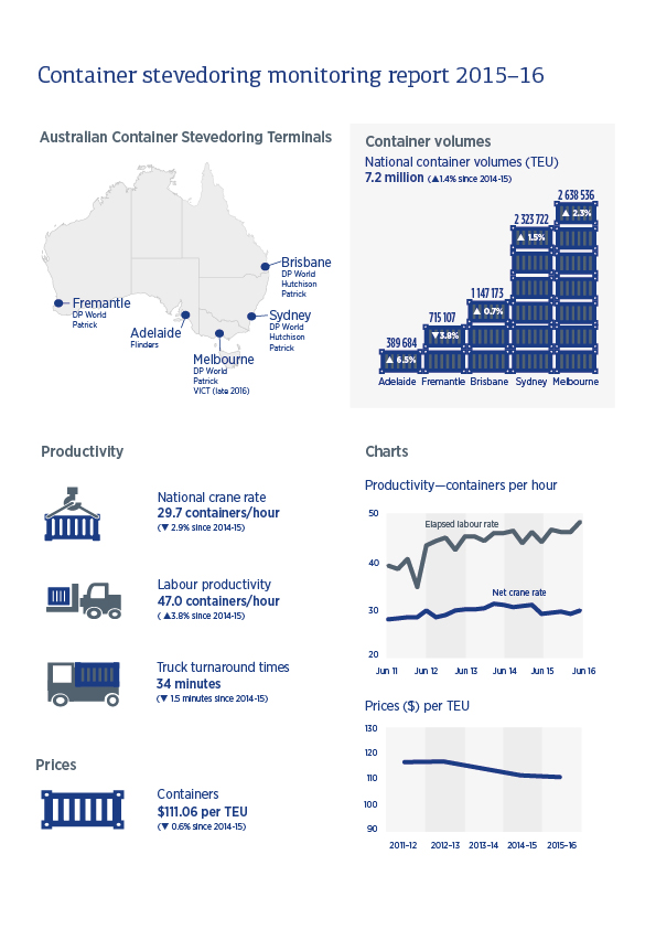 Container Stevedoring Monitoring Report 2015-16 – Infographic