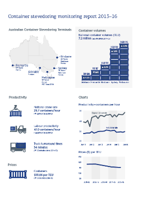 Container stevedoring report 2015-16