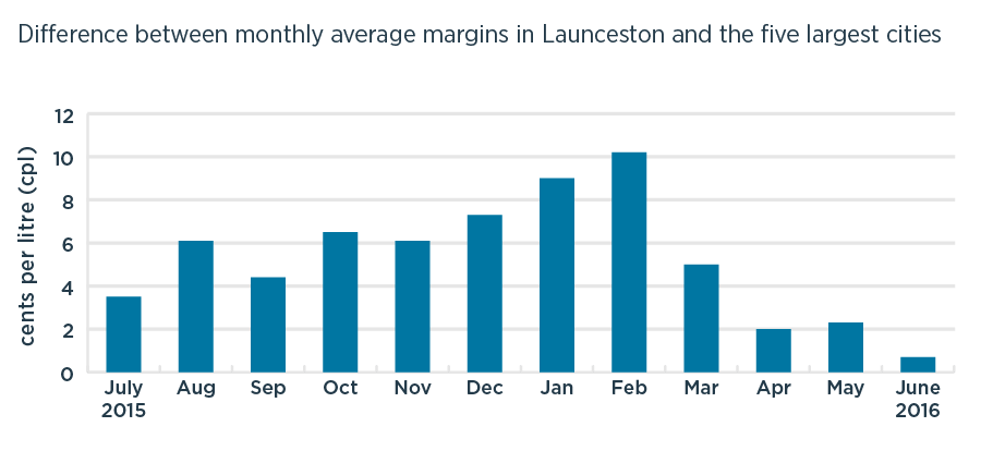 Bar chart of difference between monthly average margins in Launceston and the five largest cities