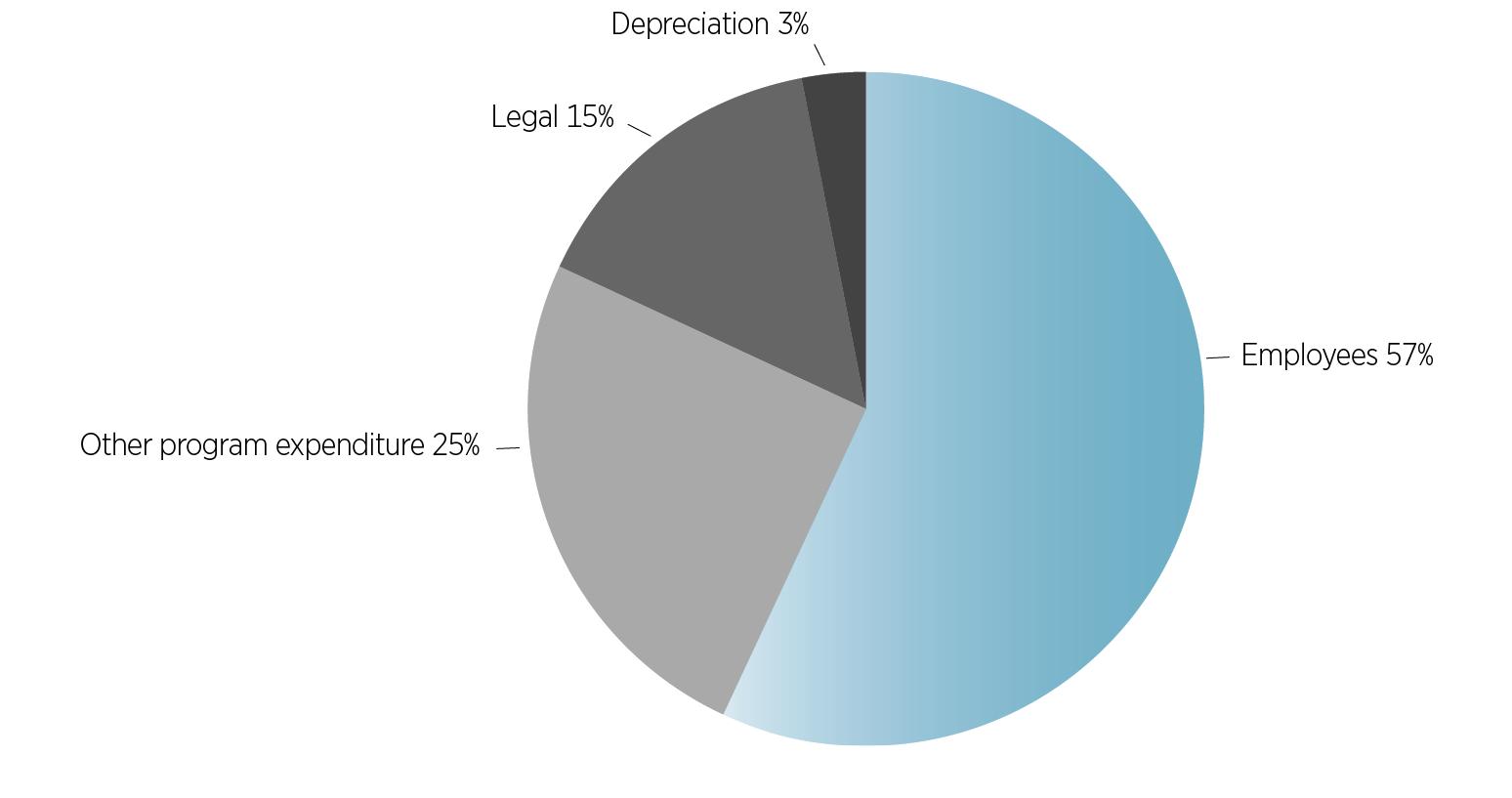 Accc Aer Annual Report 2015 16 Alfa Romeo Wiring Diagram 5 10 From 54 Votes Expenditure