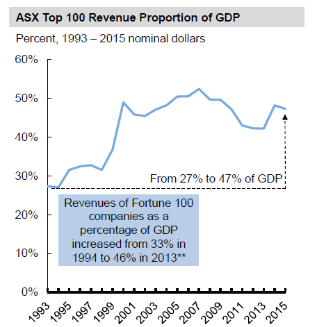 ASX Top 100 Revenue Proportion of GDP