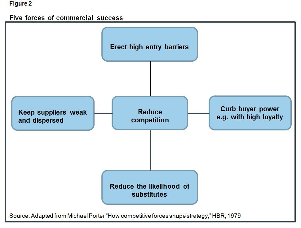 Figure 2: Michael Porter's Five forces of commercial success, Harvard Business Review, 1979.