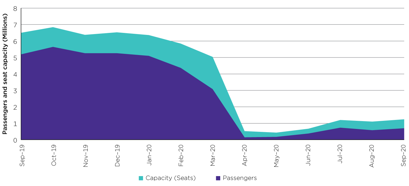Graph showing the decline in domestic air travel between September 2019 and September 2020