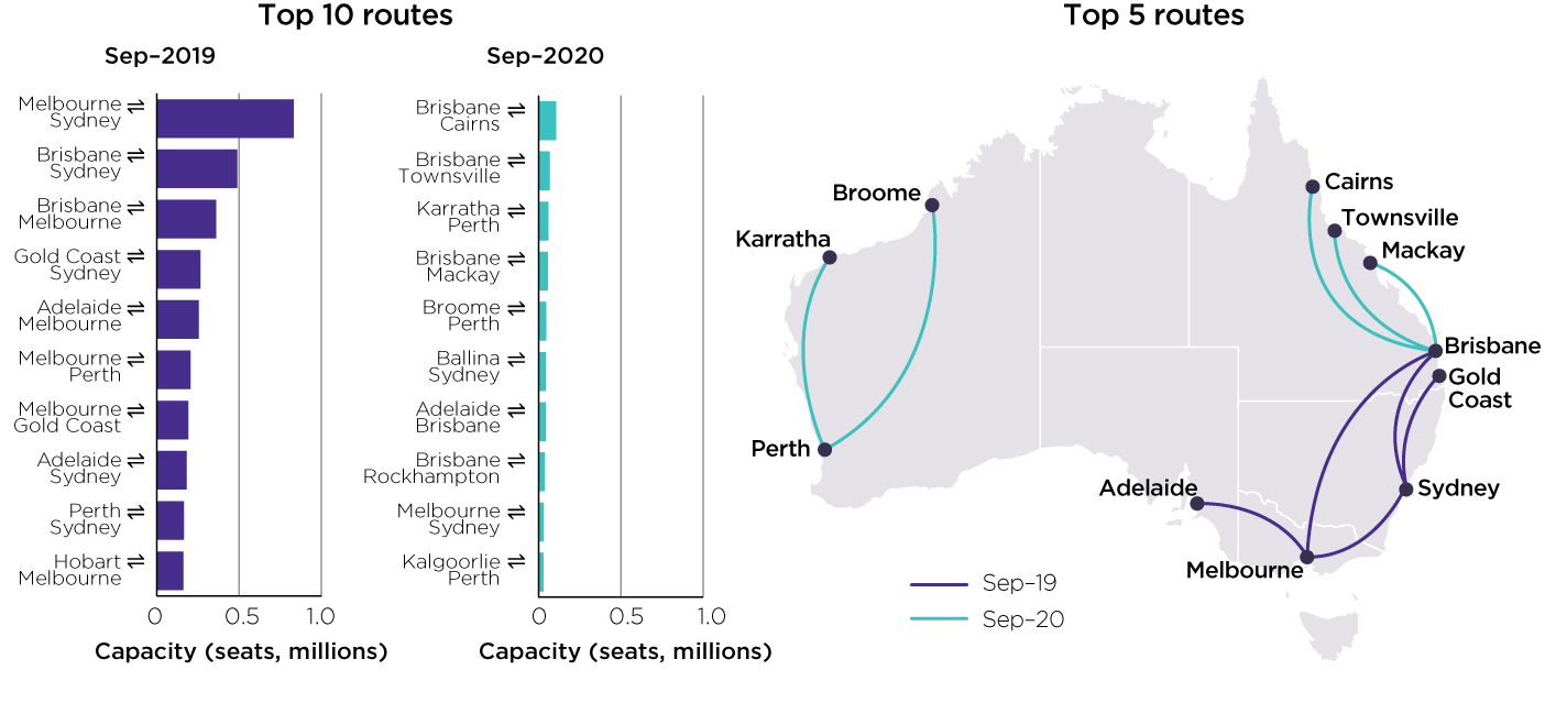 Charts showing the top domestic aviation routes in Australia between September 2019 and September 2020