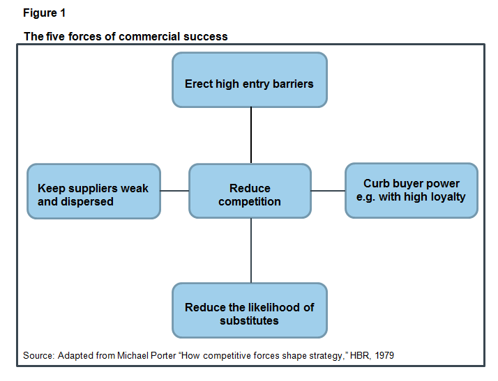 The five forces of commercial success: erect high entry barriers, keep suppliers weak and dispersed, reduce competition, curb buyer power and reduce likelihood of substitutes
