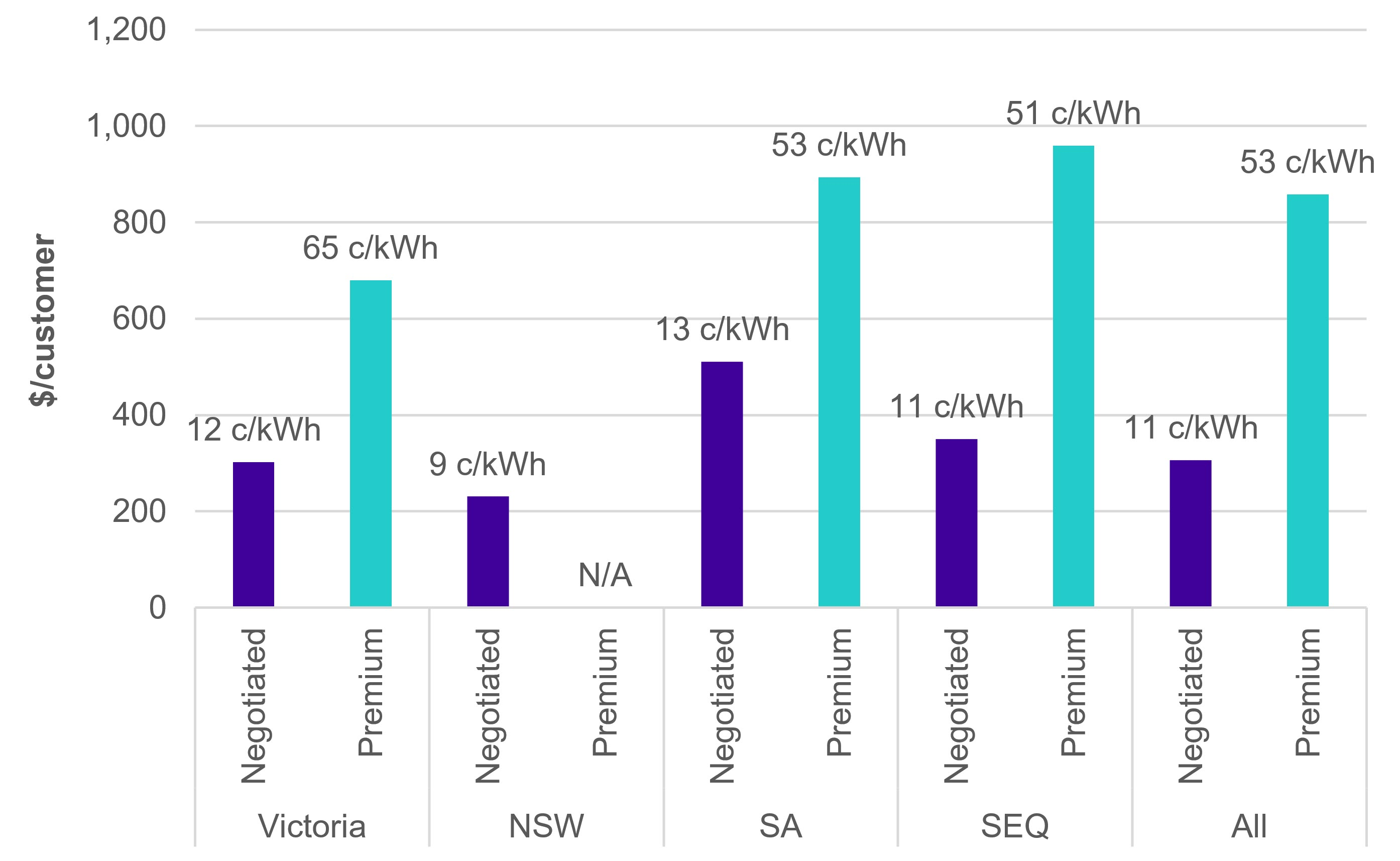 Annual solar rebates are almost five times higher for early adopters who installed solar under premium tariff rates