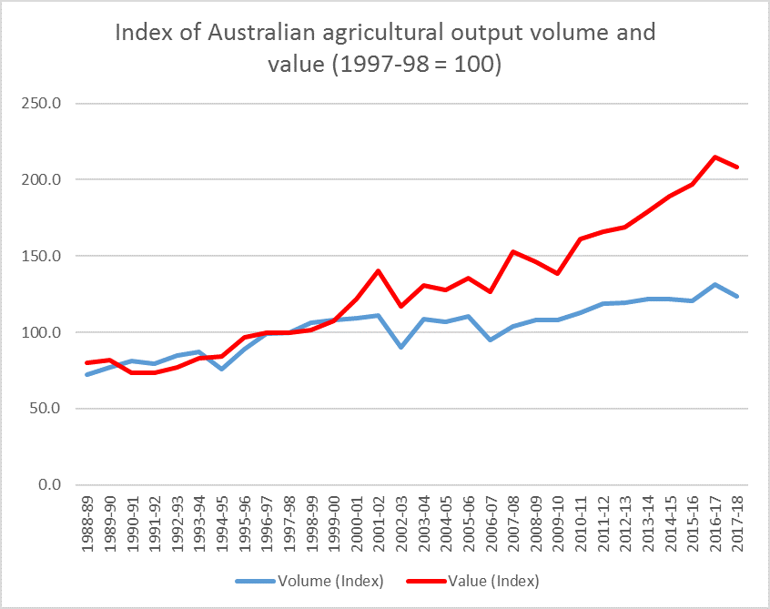 Index of Australian agricultural output volume and value (1997-99=100)