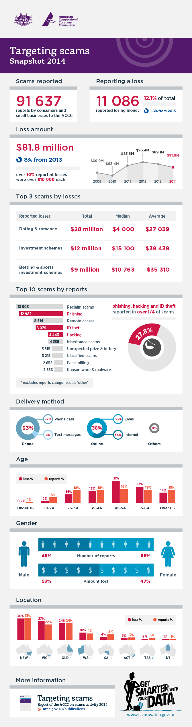 Scams infographic 2014