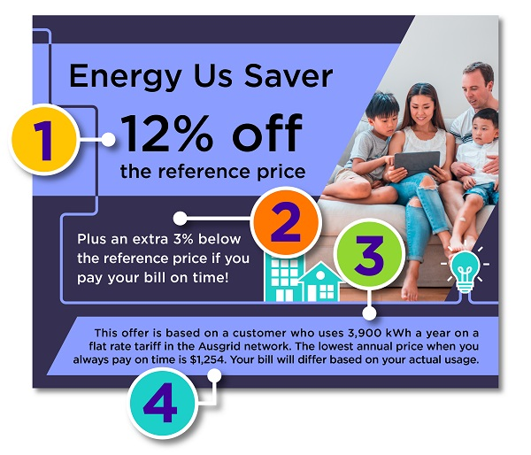 An example of an electricity advertisement. The ad says Energy Us Saver 12 per cent off the reference price. Plus an extra 3 per cent below the reference price if you pay your bill on time! This off is based on a customer who uses 3,900 kWh a year on a flat rate tariff in the Ausgrid network. The lowest annual price when you always pay on time is $1,254. Your bill will differ based on your actual usage. The ad also has numbers 1 to 4 that correlate to a further explanation below.