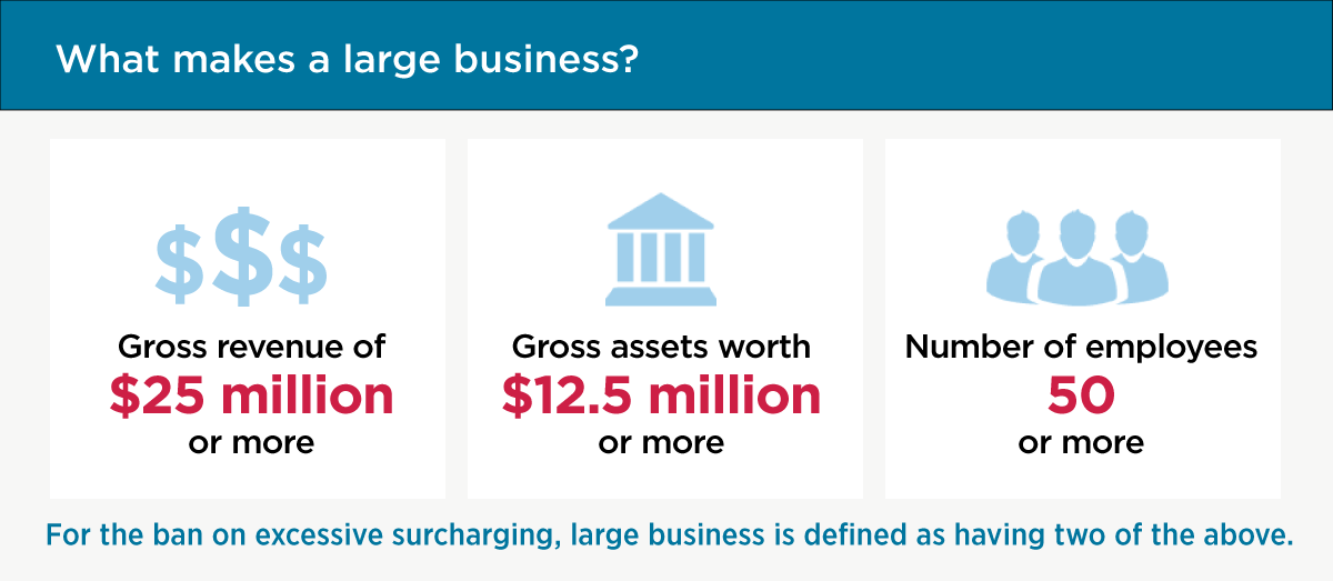 What makes a large business? Gross revenue of 25 million dollars or more, Gross assets worth 12.5 million or more, Number of employees 50 or more. For the ban on excessive surcharging, large business is defined as having two of the above.