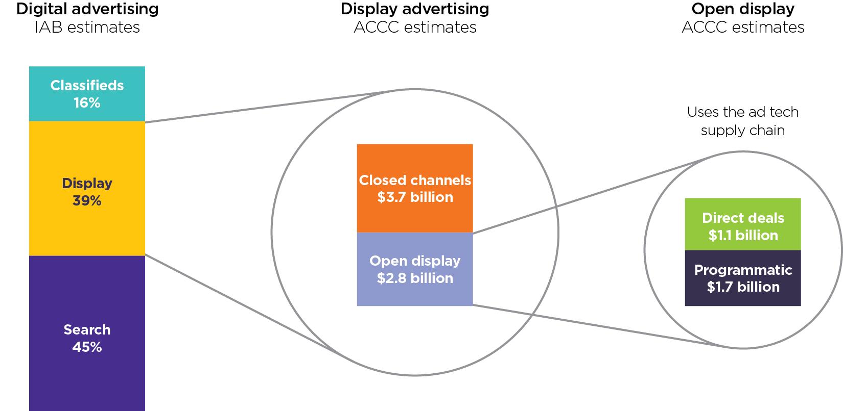 Size of digital advertising channels in Australia
