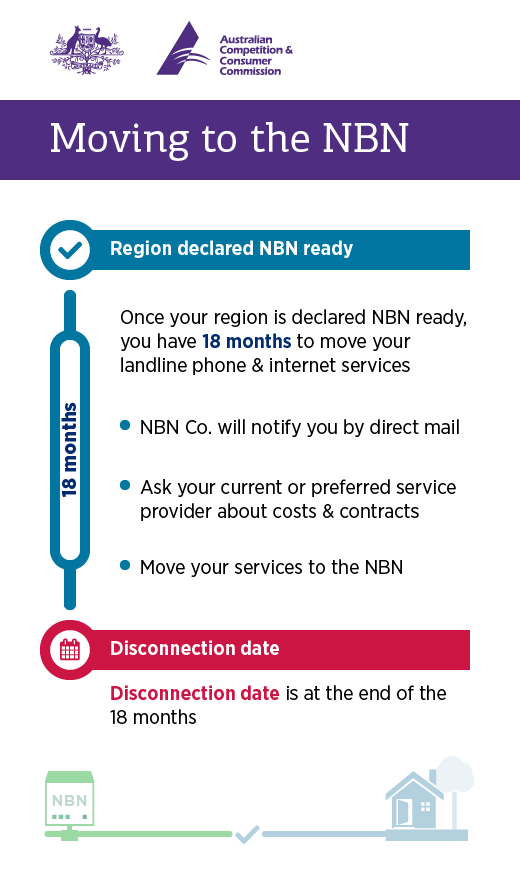 You have 18 months to order NBN services before the disconnection date